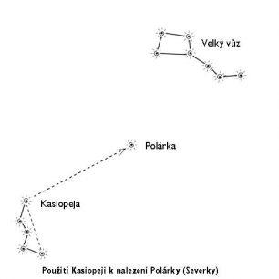 Určení Polárky podle souhvězdí Kasiopeja.